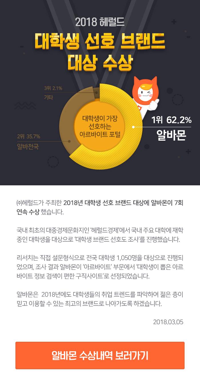 알바몬, 2018 헤럴드 대학생 선호 브랜드 대상 수상!