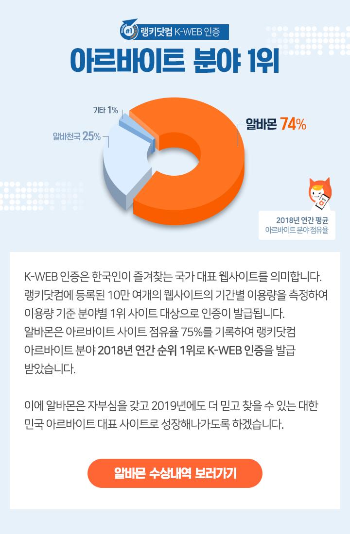 랭키닷컴 K-WEB 인증 아르바이트 분야 1위